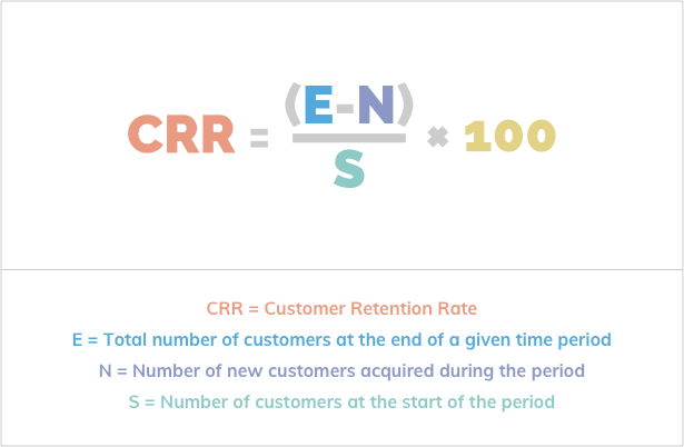 crr-equotion